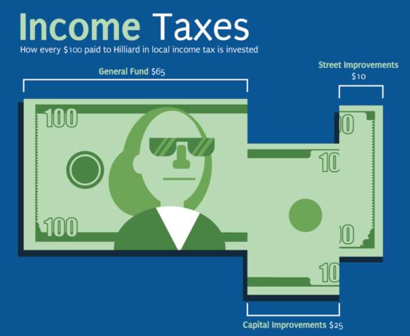 income tax distribution graphic
