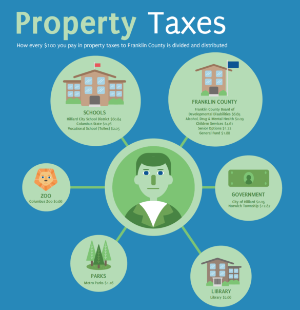 property tax distribution graphic